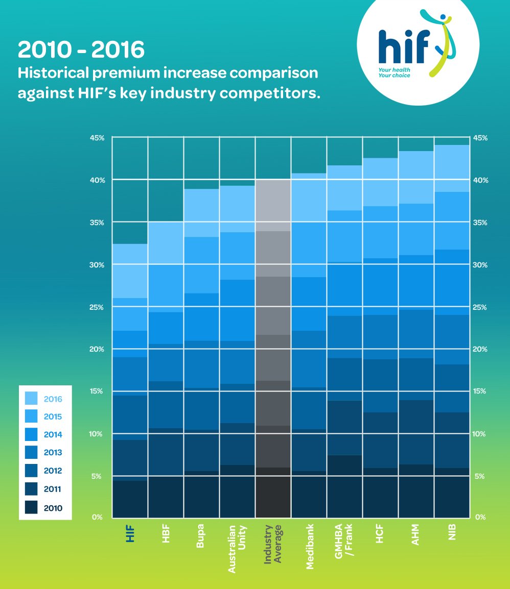 HIF 2016 premium increase averages