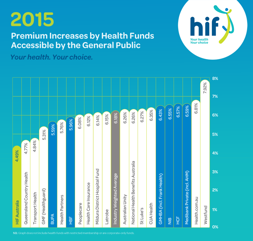 HIF Locks in Lowest Health Insurance Rate Rise for 2015